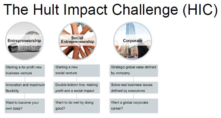 Hult Impact Challenge