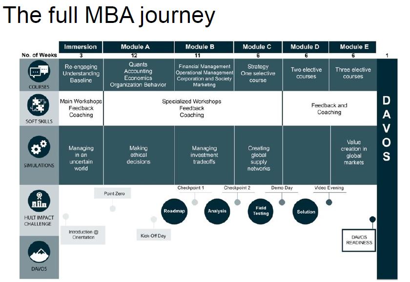 Hult1年制MBAの年間スケジュール